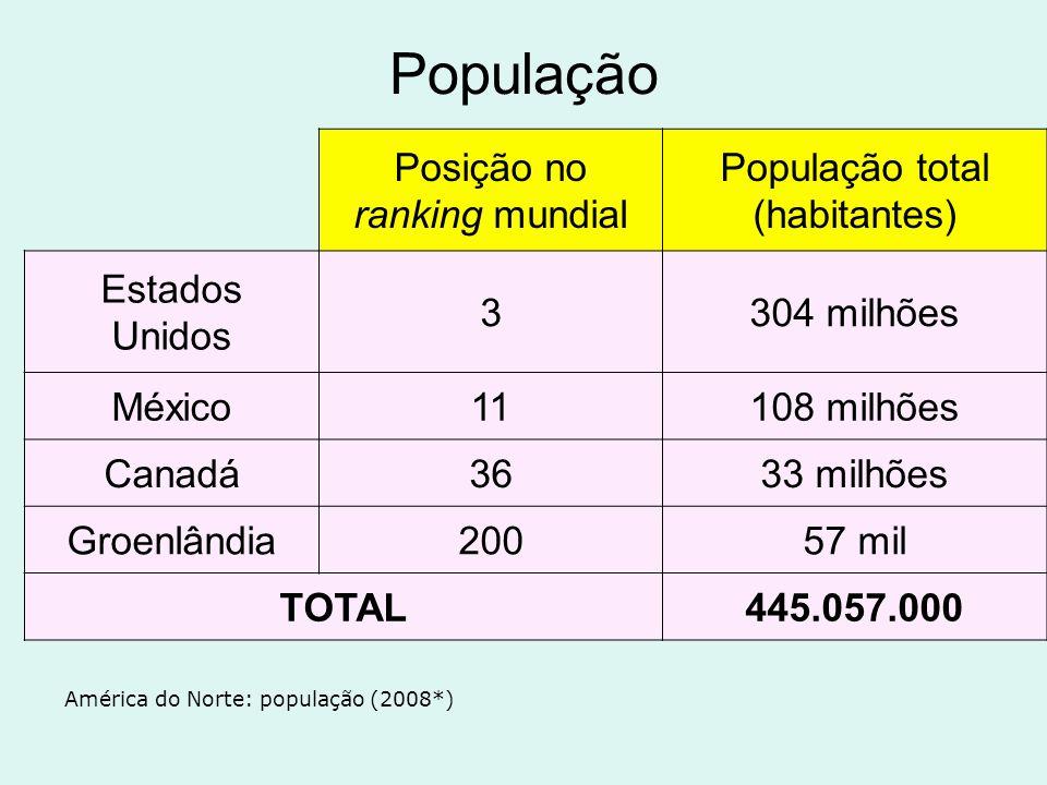 População América do Norte: população (2008*) Posição no ranking mundial População total (habitantes) Estados Unidos 3304 milhões México11108 milhões