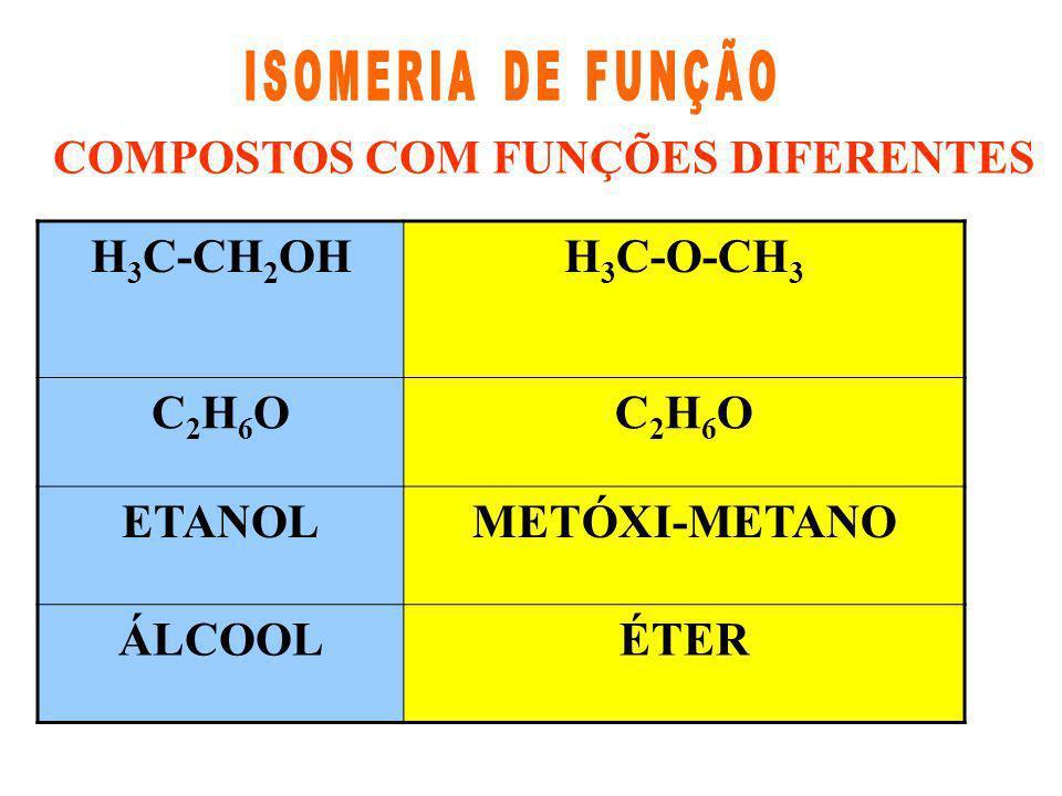 COMPOSTOS COM FUNÇÕES DIFERENTES H 3 C-CH 2 OHH 3 C-O-CH 3 C2H6OC2H6OC2H6OC2H6O ETANOLMETÓXI-METANO ÁLCOOLÉTER