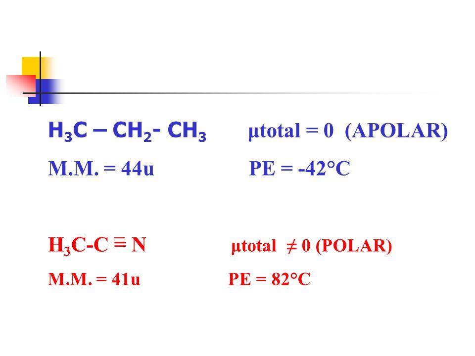 H 3 C – CH 2 - CH 3 μtotal = 0 (APOLAR) M.M. = 44u PE = -42°C H 3 C-C = N μtotal 0 (POLAR) M.M. = 41u PE = 82°C