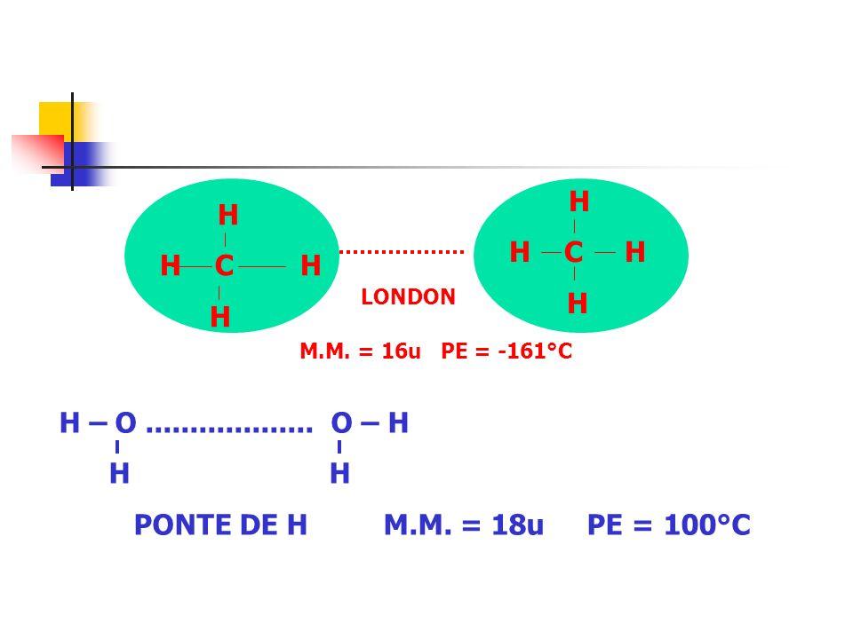 H – O................... O – H H H PONTE DE H M.M. = 18u PE = 100°C H H C H H H C H H LONDON M.M. = 16u PE = -161°C