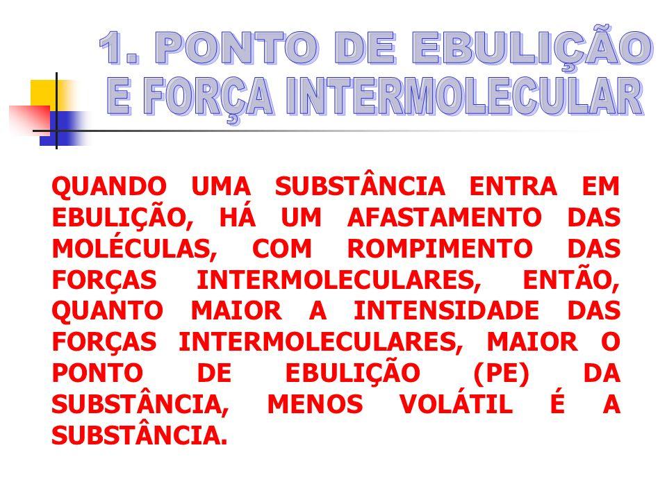 QUANDO UMA SUBSTÂNCIA ENTRA EM EBULIÇÃO, HÁ UM AFASTAMENTO DAS MOLÉCULAS, COM ROMPIMENTO DAS FORÇAS INTERMOLECULARES, ENTÃO, QUANTO MAIOR A INTENSIDADE DAS FORÇAS INTERMOLECULARES, MAIOR O PONTO DE EBULIÇÃO (PE) DA SUBSTÂNCIA, MENOS VOLÁTIL É A SUBSTÂNCIA.