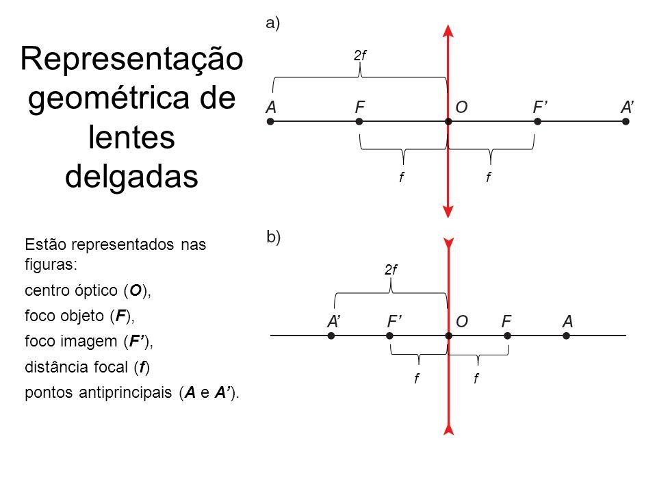Representação geométrica de lentes delgadas ff ff 2f Estão representados nas figuras: centro óptico (O), foco objeto (F), foco imagem (F), distância f
