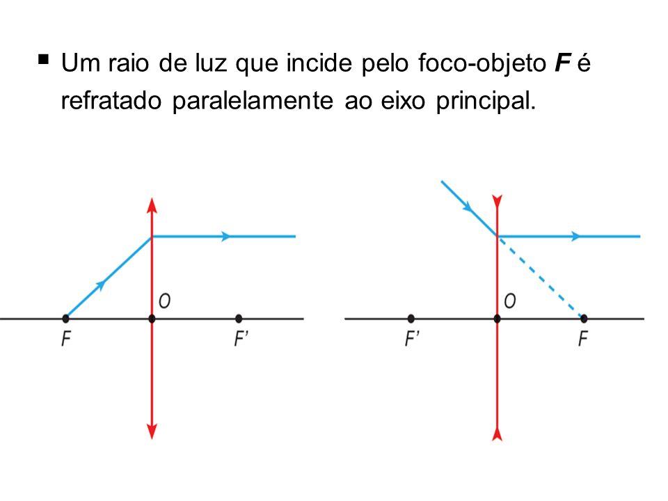 Um raio de luz que incide pelo foco-objeto F é refratado paralelamente ao eixo principal.