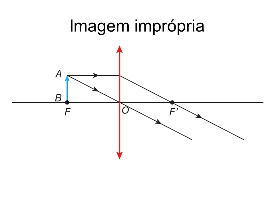 Imagem imprópria