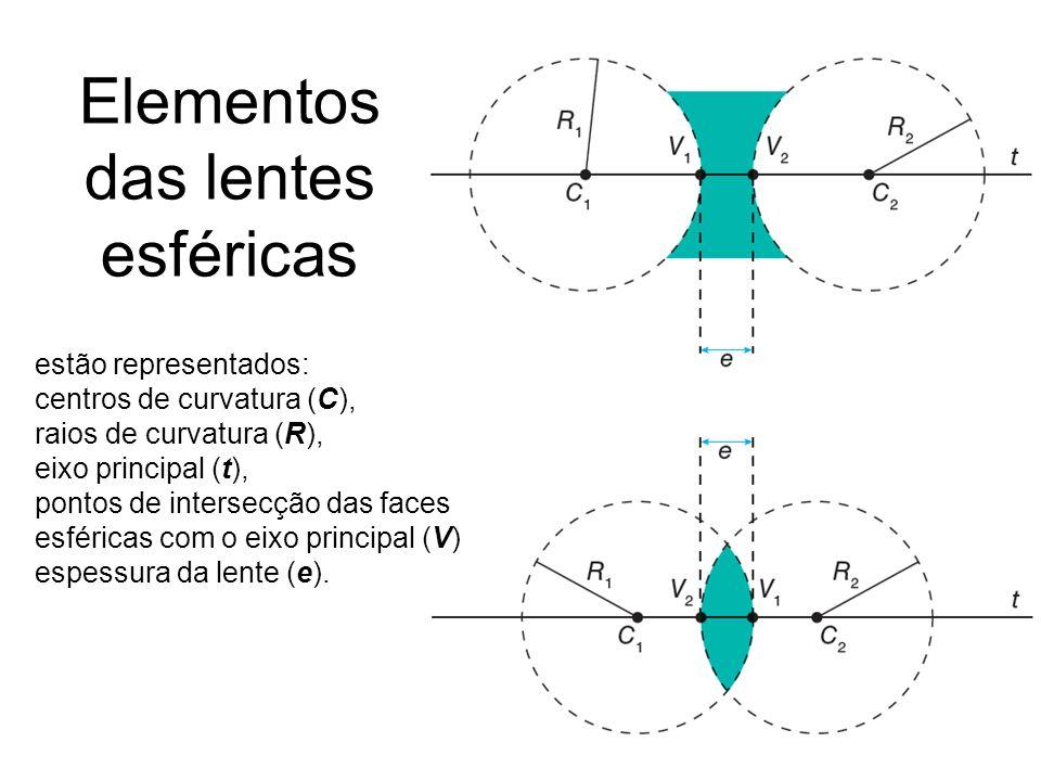 Elementos das lentes esféricas estão representados: centros de curvatura (C), raios de curvatura (R), eixo principal (t), pontos de intersecção das fa