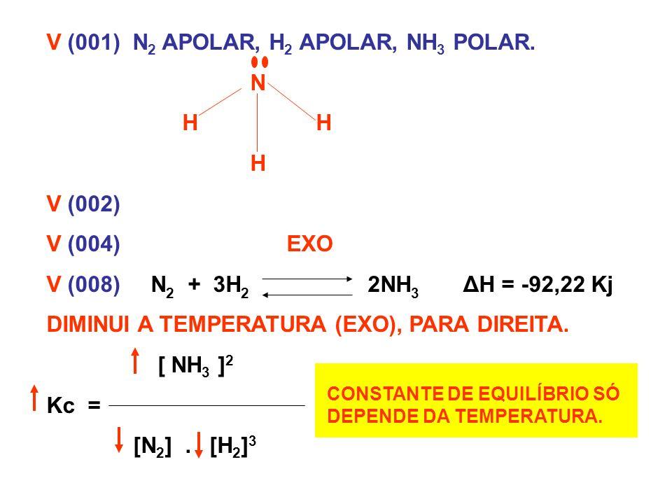 V (001) N 2 APOLAR, H 2 APOLAR, NH 3 POLAR. N H H H V (002) V (004) EXO V (008) N 2 + 3H 2 2NH 3 ΔH = -92,22 Kj DIMINUI A TEMPERATURA (EXO), PARA DIRE