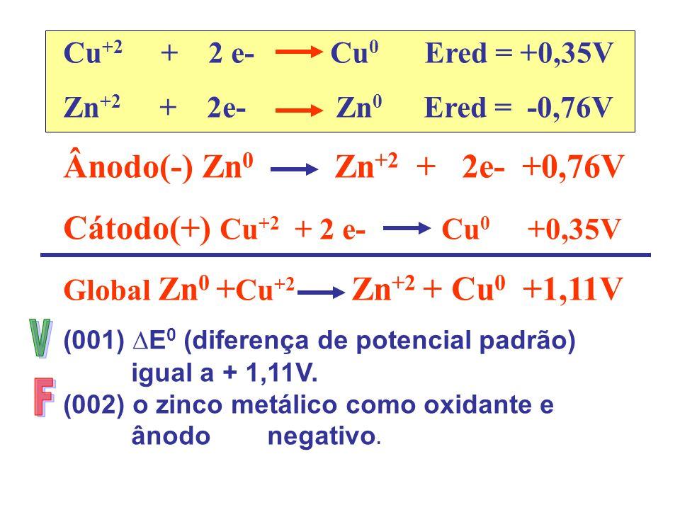 Cu +2 + 2 e- Cu 0 Ered = +0,35V Zn +2 + 2e- Zn 0 Ered = -0,76V Ânodo(-) Zn 0 Zn +2 + 2e- +0,76V Cátodo(+) Cu +2 + 2 e- Cu 0 +0,35V Global Zn 0 + Cu +2