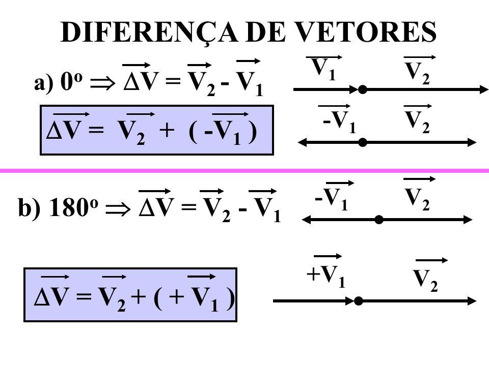 VETOR OPOSTO V 1 = OA = A - O O A - V 1 = OB = B - O O B O A B V1V1 -V 1 DIFERENÇA DE VETORES V = V 2 - V 1 V 2 + ( - V 1 )