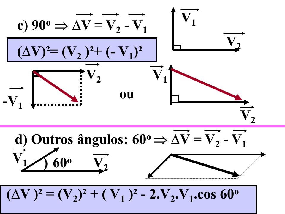 DIFERENÇA DE VETORES b) 180 o V = V 2 - V 1 V2V2 -V 1 V = V 2 + ( + V 1 ) V2V2 +V 1 a) 0 o V = V 2 - V 1 V2V2 V1V1 V = V 2 + ( -V 1 ) V2V2 -V 1