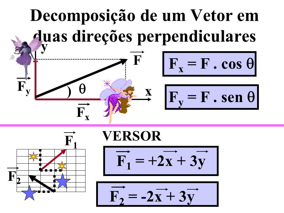 c) 90 o V = V 2 - V 1 V2V2 V1V1 ( V)²= (V 2 )²+ (- V 1 )² V2V2 -V 1 ou V2V2 V1V1 d) Outros ângulos: 60 o V = V 2 - V 1 ( V )² = (V 2 )² + ( V 1 )² - 2