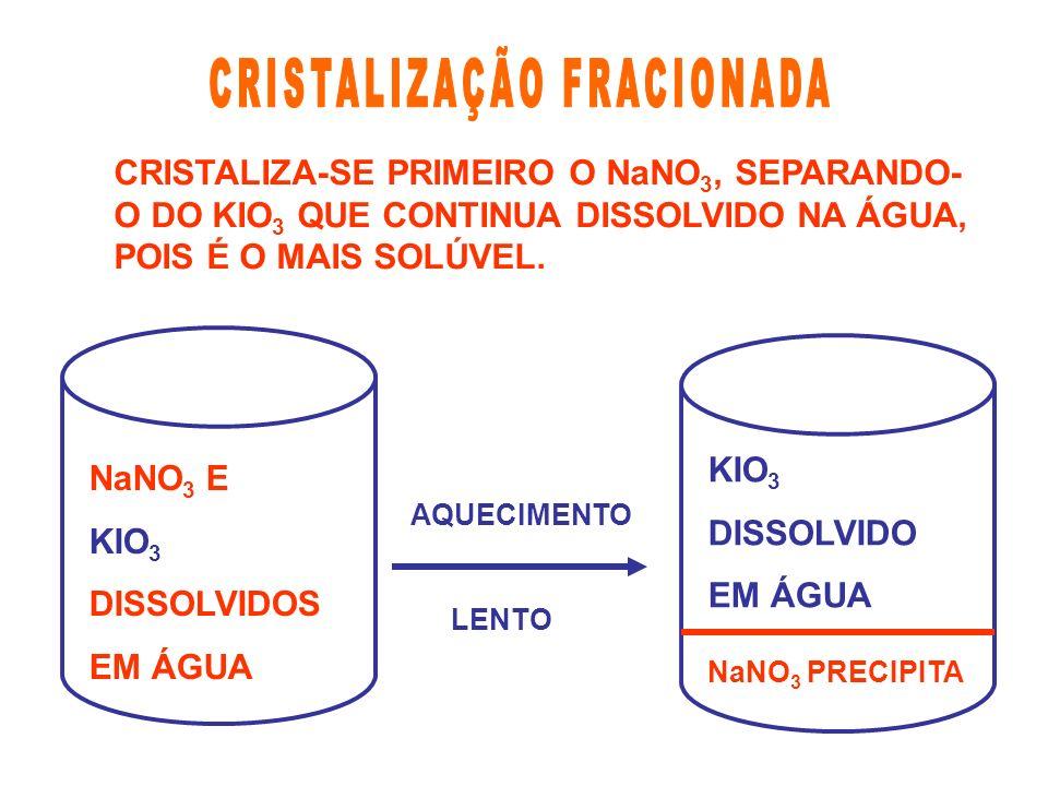 CRISTALIZA-SE PRIMEIRO O NaNO 3, SEPARANDO- O DO KIO 3 QUE CONTINUA DISSOLVIDO NA ÁGUA, POIS É O MAIS SOLÚVEL. NaNO 3 E KIO 3 DISSOLVIDOS EM ÁGUA AQUE