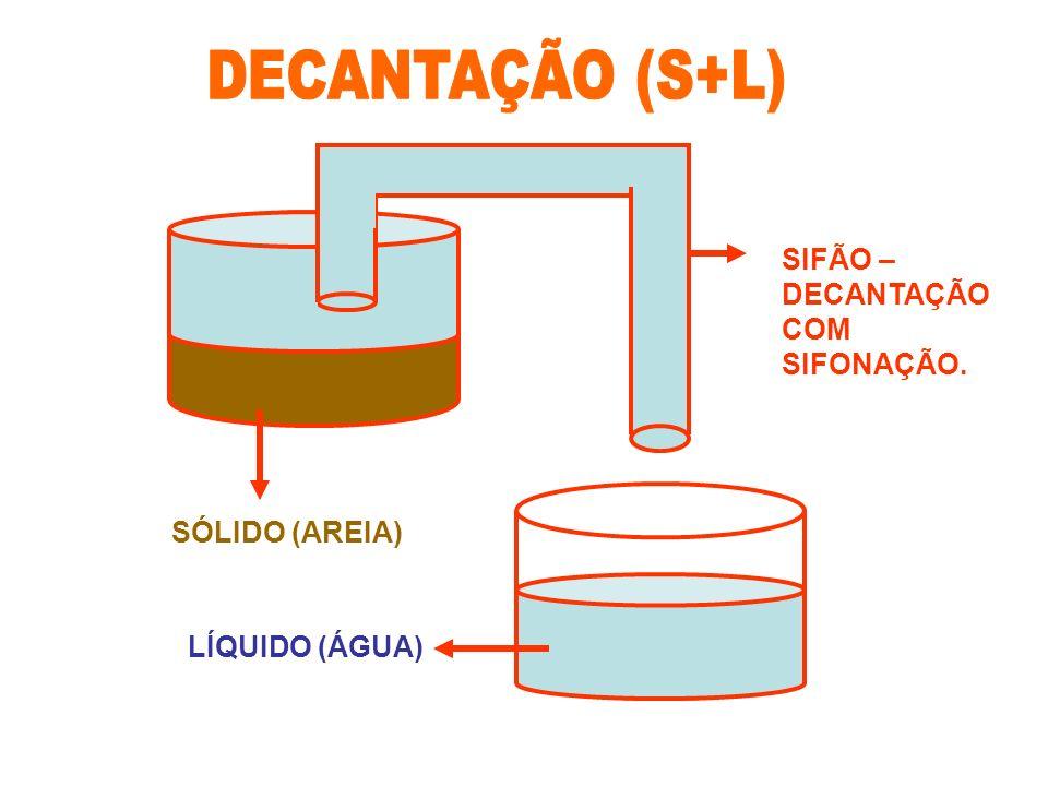 SÓLIDO (AREIA) LÍQUIDO (ÁGUA) SIFÃO – DECANTAÇÃO COM SIFONAÇÃO.