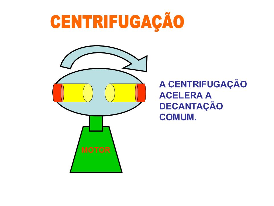 MOTOR A CENTRIFUGAÇÃO ACELERA A DECANTAÇÃO COMUM.