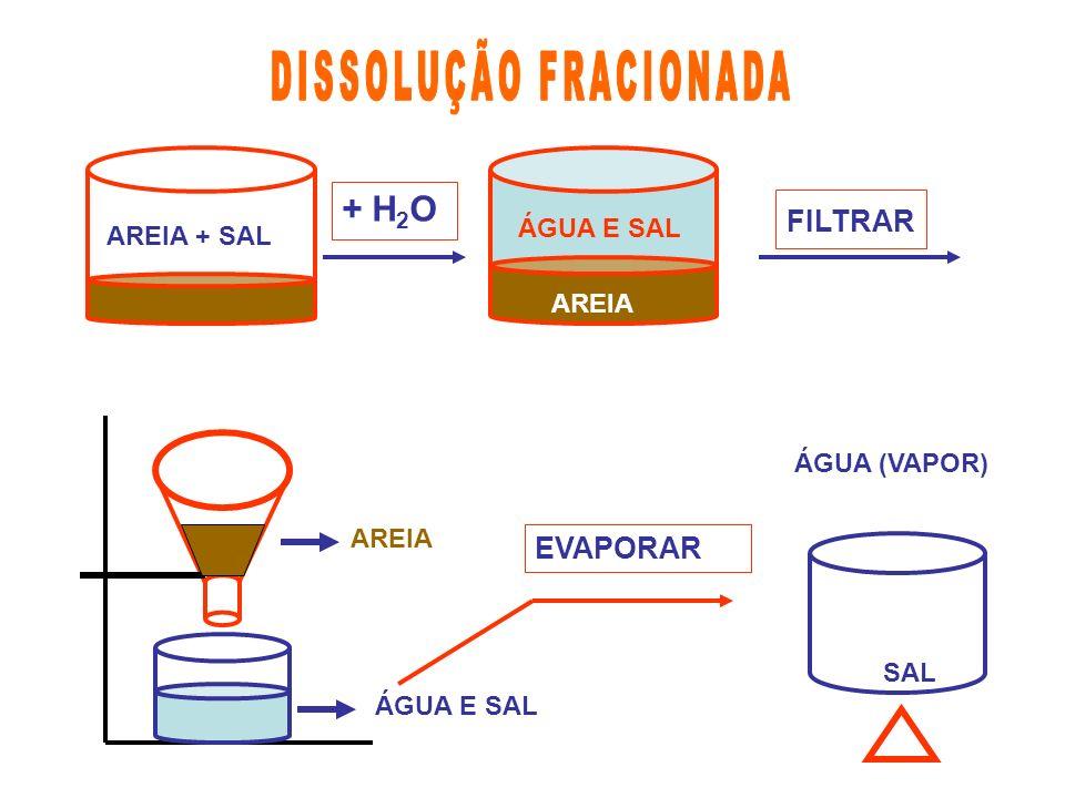 + H 2 O AREIA + SAL FILTRAR AREIA ÁGUA E SAL AREIA EVAPORAR SAL ÁGUA (VAPOR)