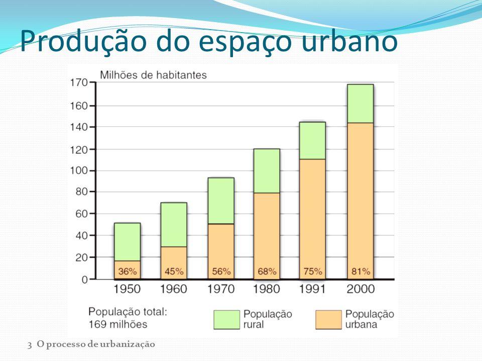 O êxodo rural e suas causas O processo de urbanização brasileiro está relacionado com o êxodo rural.
