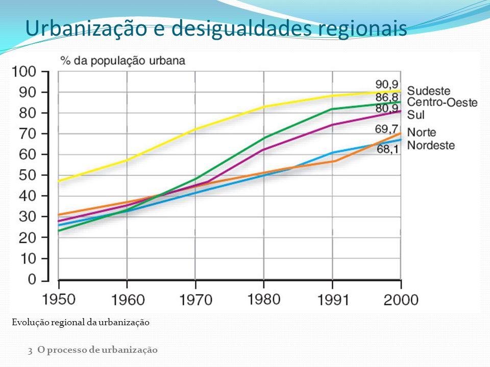 Urbanização e desigualdades regionais Evolução regional da urbanização 3 O processo de urbanização