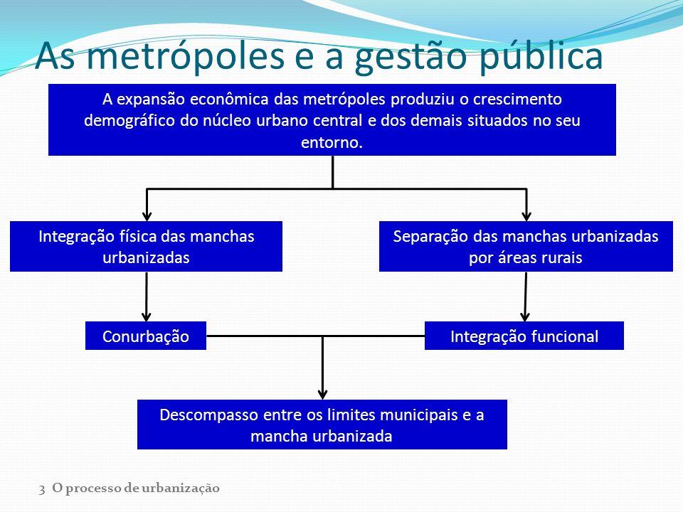As metrópoles e a gestão pública A expansão econômica das metrópoles produziu o crescimento demográfico do núcleo urbano central e dos demais situados