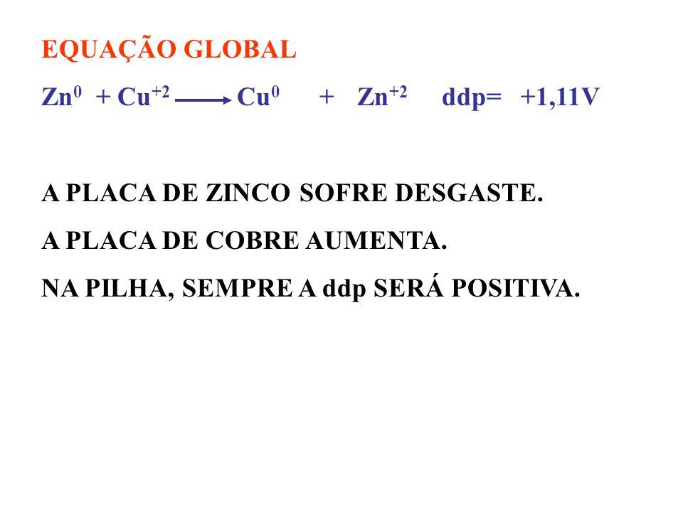 DADOS OS POTENCIAIS DE REDUÇÃO: Cu +2 + 2 e- Cu 0 Ered = +0,35V Zn +2 + 2e- Zn 0 Ered = -0,76V SEMI-REAÇÃO DE OXIDAÇÃO Zn 0 Zn +2 + 2e - E 0 = + 0,76V