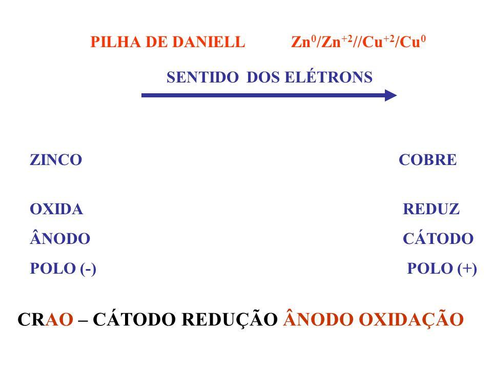CÁLCULO DA ddp DA PILHA: E OXI E RED ddp =DE QUEM DE QUEM CEDE e- RECEBE e- PILHA: ddp MAIOR QUE ZERO, A REAÇÃO É ESPONTÂNEA.