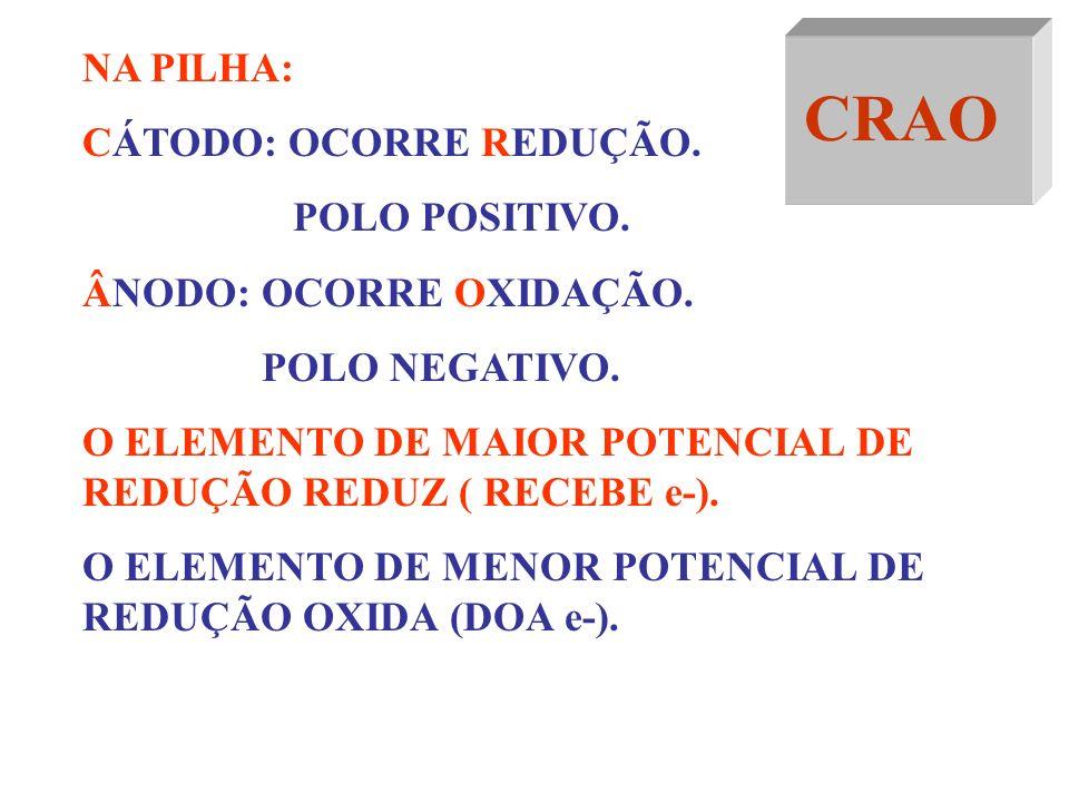PILHA DE DANIELL Zn 0 /Zn +2 //Cu +2 /Cu 0 SENTIDO DOS ELÉTRONS ZINCO COBRE OXIDA REDUZ ÂNODO CÁTODO POLO (-) POLO (+) CRAO – CÁTODO REDUÇÃO ÂNODO OXI