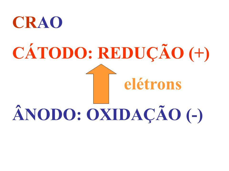 REAÇÃO DE OXIDORREDUÇÃO OU REDOX: OCORRE COM TRANSFERÊNCIA DE ELÉTRONS. OXIDAR: DAR ELÉTRONS. REDUZIR: RECEBER ELÉTRONS.