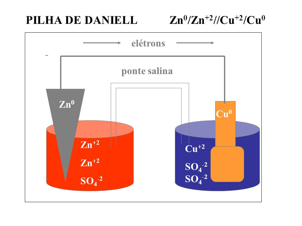 elétrons Zn 0 Cu 0 Zn +2 SO 4 -2 ponte salina Cu +2 SO 4 -2