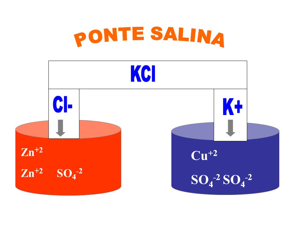 elétrons Cu 0 Zn +2 SO 4 -2 Cu +2 SO 4 -2 ponte salina Zn 0 PILHA DE DANIELL Zn 0 /Zn +2 //Cu +2 /Cu 0