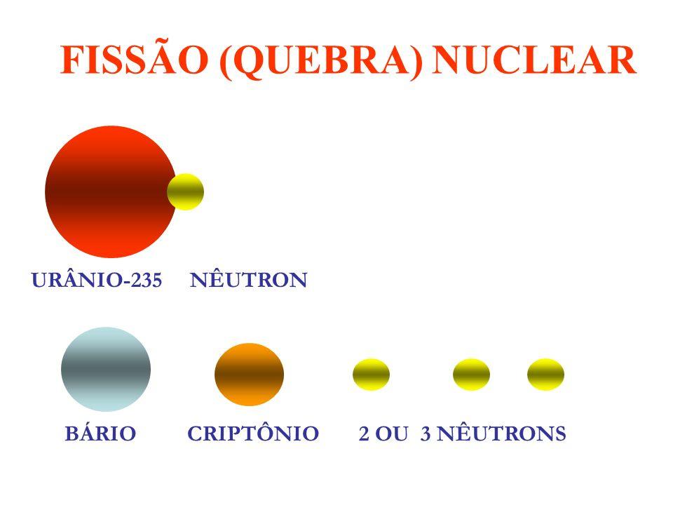 FISSÃO (QUEBRA) NUCLEAR U + n Ba + Kr + 2n* * Ou 3 nêutrons.