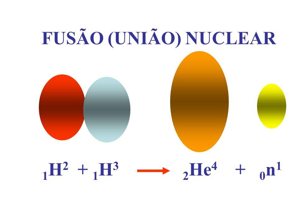 FUSÃO (UNIÃO) NUCLEAR 1 H 2 + 1 H 3 2 He 4 + 0 n 1