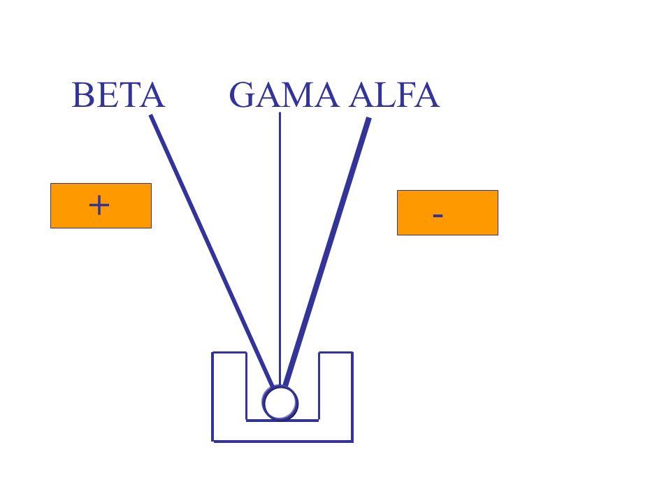 PARTÍCULA BETA -1 0 É UM ELÉTRON ACELERADO: -1 e 0 ONDAS GAMA 0 0 SÃO ONDAS ELETROMAGNÉTICAS DE ALTA ENERGIA.