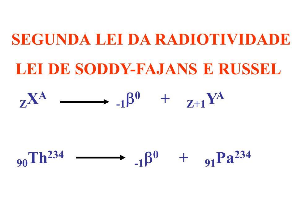 PRIMEIRA LEI DA RADIOATIVIDADE – LEI DE SODDY Z X A +2 4 + Z-2 Th A-4 92 U 238 +2 4 + 90 Th 234