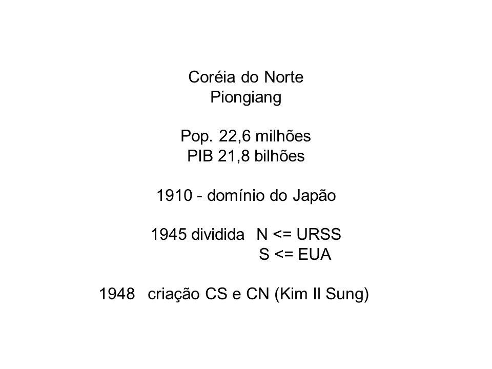 Coréia do Norte Piongiang Pop. 22,6 milhões PIB 21,8 bilhões 1910 - domínio do Japão 1945 dividida N <= URSS S <= EUA 1948criação CS e CN (Kim Il Sung
