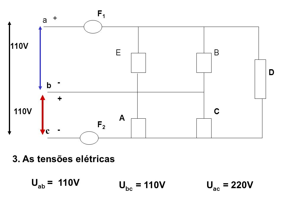 a + - b - + F1F1 F2F2 A EB C D 110V c 3. As tensões elétricas U ab = 110V U bc = 110VU ac = 220V
