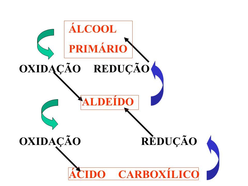 ÁLCOOL PRIMÁRIO OXIDAÇÃOREDUÇÃO ALDEÍDO OXIDAÇÃO REDUÇÃO ÁCIDOCARBOXÍLICO