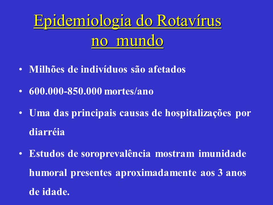 Epidemiologia do Rotavírus no mundo Milhões de indivíduos são afetados 600.000-850.000 mortes/ano Uma das principais causas de hospitalizações por dia