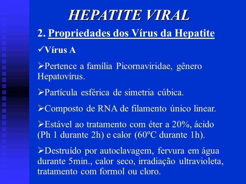 HEPATITE VIRAL 2. Propriedades dos Vírus da Hepatite Vírus A Pertence a família Picornaviridae, gênero Hepatovírus. Partícula esférica de simetria cúb