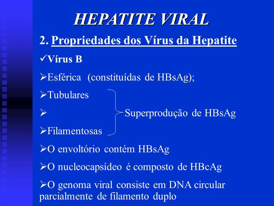 HEPATITE VIRAL 2. Propriedades dos Vírus da Hepatite Vírus B Esférica (constituídas de HBsAg); Tubulares Superprodução de HBsAg Filamentosas O envoltó