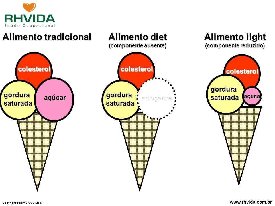 Copyright © RHVIDA S/C Ltda. www.rhvida.com.br colesterol açúcar gordurasaturada Alimento tradicional colesterol adoçante gordurasaturada Alimento die