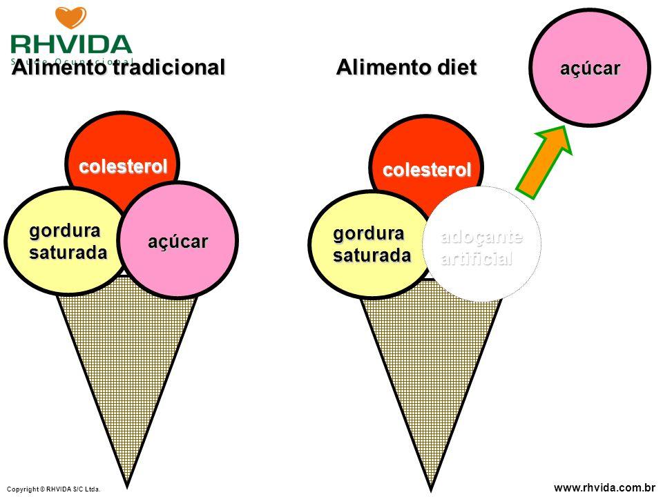 Copyright © RHVIDA S/C Ltda. www.rhvida.com.br colesterol açúcar gordurasaturada Alimento tradicional açúcar colesterol adoçanteartificial gordurasatu