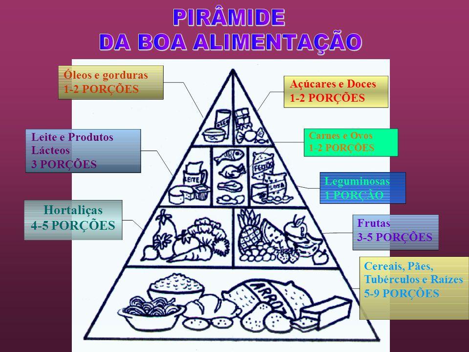 Carnes e Ovos 1-2 PORÇÕES Leguminosas 1 PORÇÃO Frutas 3-5 PORÇÕES Cereais, Pães, Tubérculos e Raízes 5-9 PORÇÕES Açúcares e Doces 1-2 PORÇÕES Óleos e
