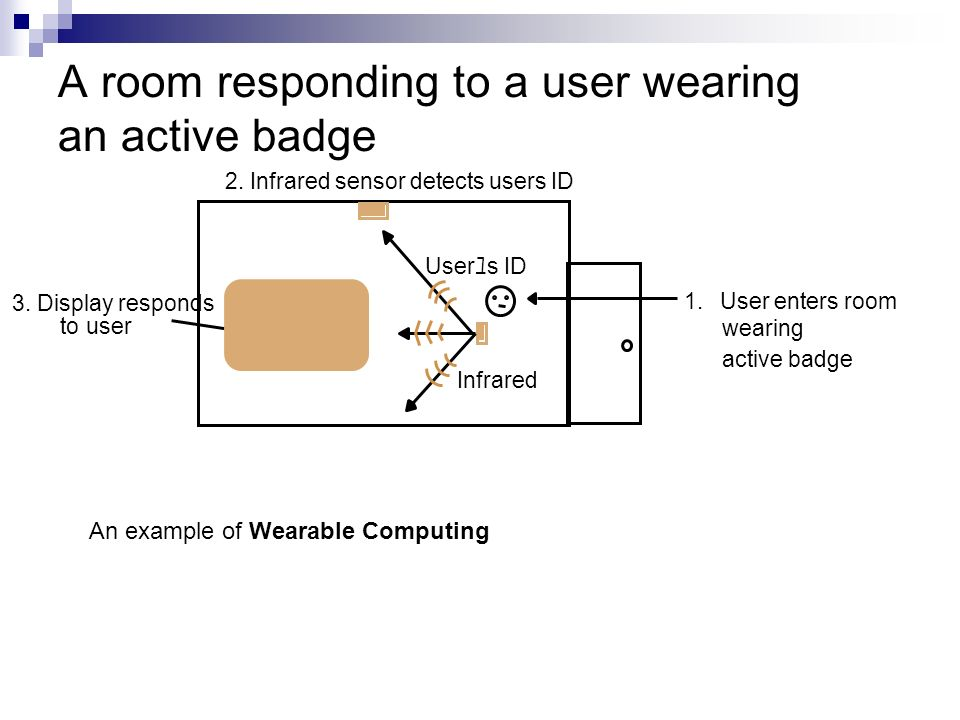 A room responding to a user wearing an active badge 2. Infrared sensor detects users ID Hello Roy 1.User enters room wearing active badge User s ID 3.