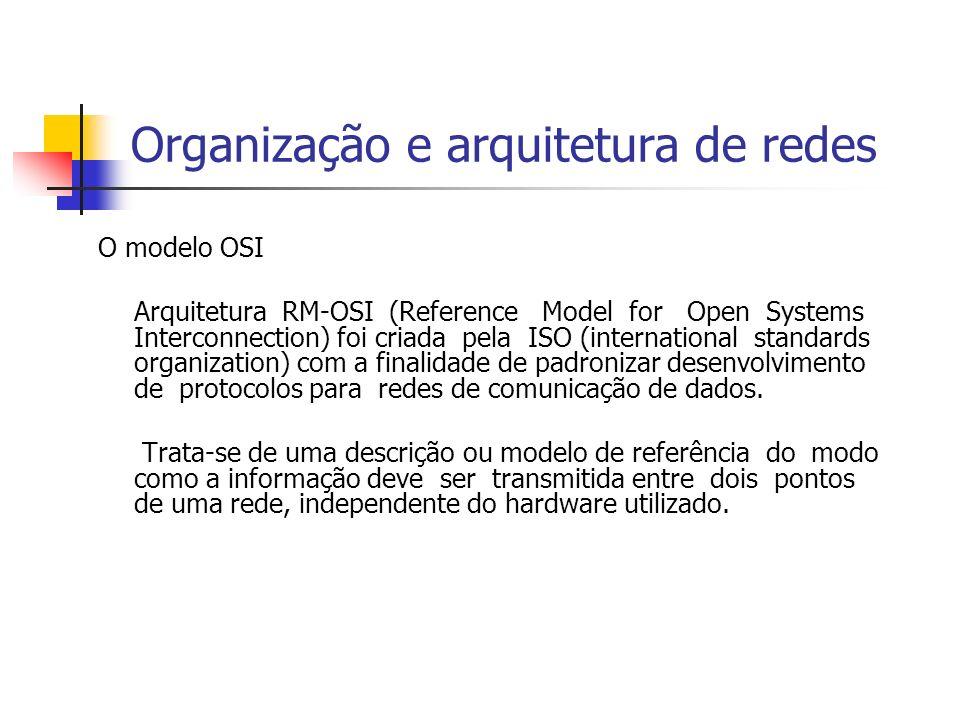 Organização e arquitetura de redes O modelo OSI Arquitetura RM-OSI (Reference Model for Open Systems Interconnection) foi criada pela ISO (internation