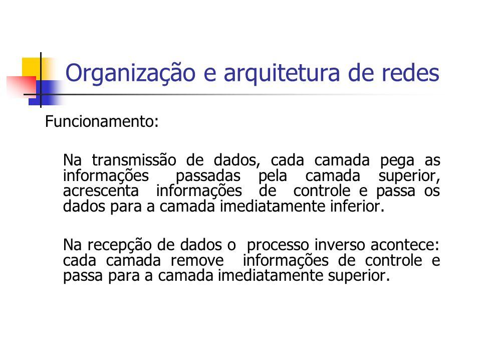Organização e arquitetura de redes Funcionamento: Na transmissão de dados, cada camada pega as informações passadas pela camada superior, acrescenta i
