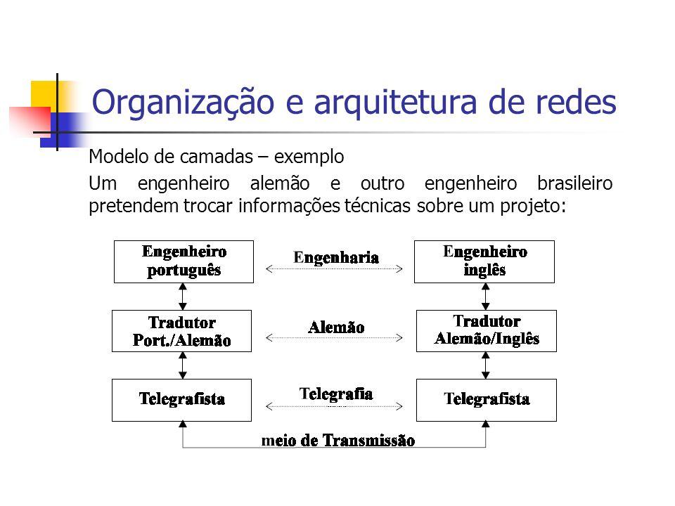 Organização e arquitetura de redes Modelo de camadas – exemplo Um engenheiro alemão e outro engenheiro brasileiro pretendem trocar informações técnica