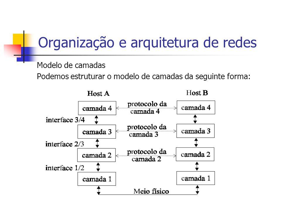 Organização e arquitetura de redes Modelo de camadas Cada camada se comunica com a camada superior e inferior a ela, provendo ou utilizando serviços das camadas vizinhas.