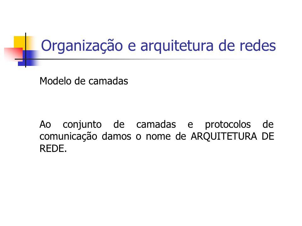 Organização e arquitetura de redes EXEMPLO: Modelo RM-OSI
