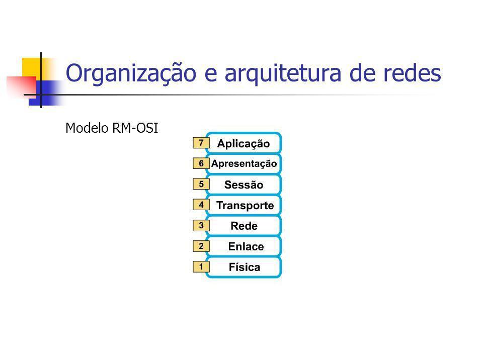 Organização e arquitetura de redes Vantagens: Modularização dos softwares de comunicação Preservação de tecnologia Independência em pesquisa e desenvolvimento Desvantagens Overhead de implementação Duplicação de funcionalidades
