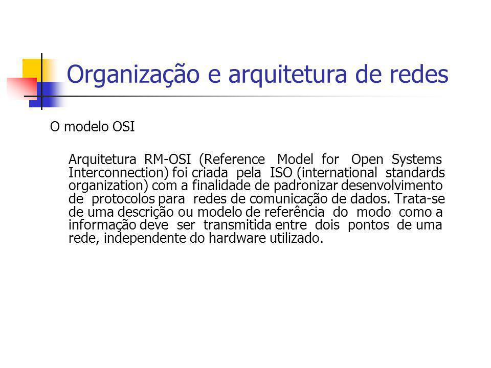 Organização e arquitetura de redes O modelo OSI Arquitetura RM-OSI (Reference Model for Open Systems Interconnection) foi criada pela ISO (internation