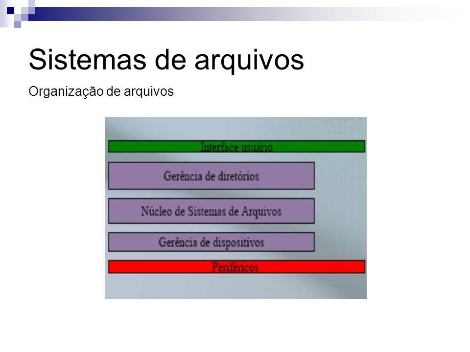 Sistemas de arquivos Gerência de dispositivos Função básica: alocar/liberar blocos.