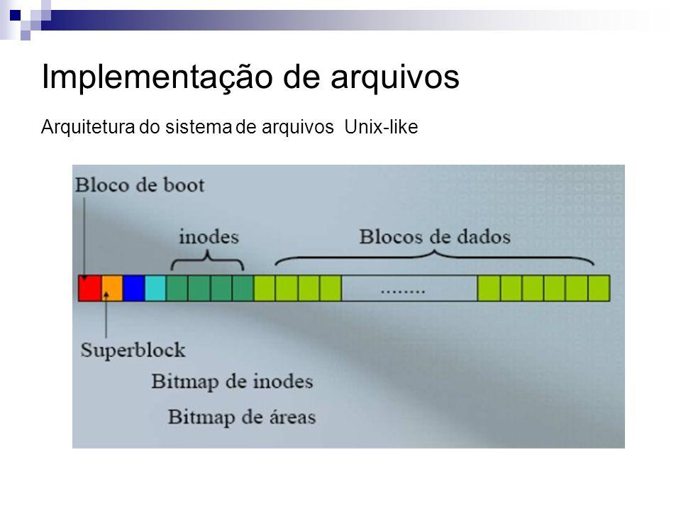 Implementação de arquivos Arquitetura do sistema de arquivos Unix-like